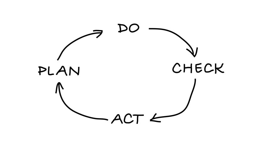 Flowchart On A Whiteboard Animation. This Flow Chart Uses
