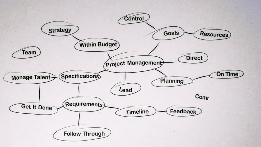 Flowchart on a whiteboard animation this flow chart uses for Project planner hd